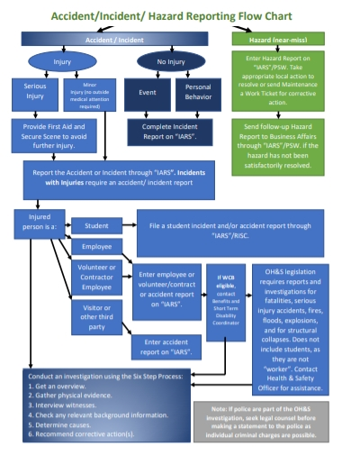 accident incident reporting flowchart