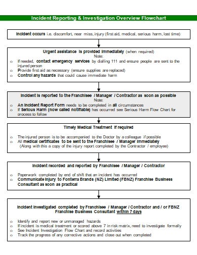 incident investigation command flow chart