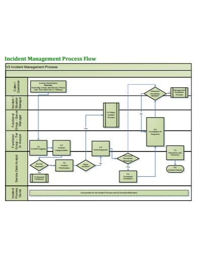 incident management flowchart template