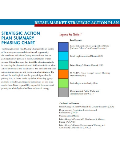 retail marketing strategic action plan template