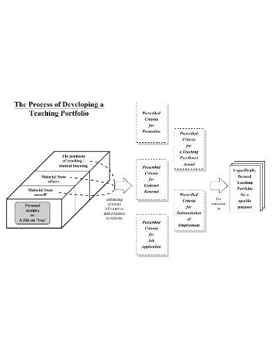 self introduction of full teaching portfolio