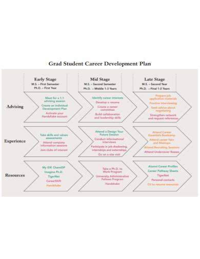 grad student career development plan